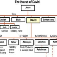 Capitolul 3 din Cartea I-a Cronicilor – Biblie